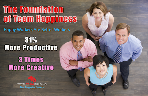 The Foundation of Team Happiness