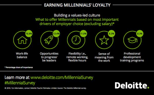 Millennial Loyalty
