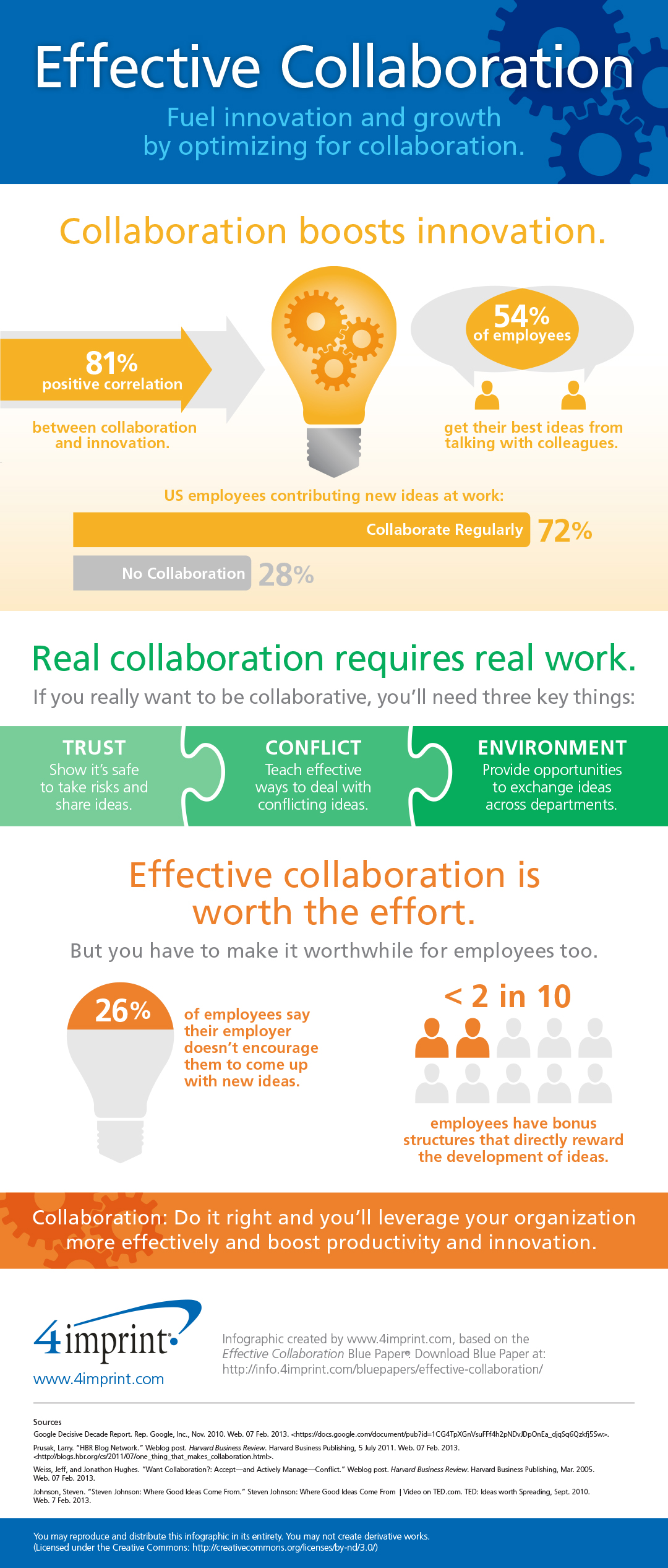 Effective Collaboration and innovation