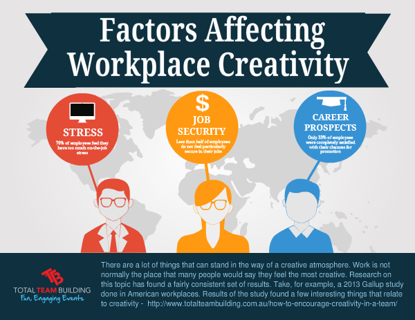 Factors Affecting Workplace Creativity